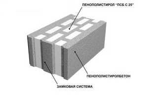 Типовые размеры пенополистирольных блоков