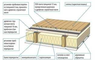 Особенности конструкции деревянного перекрытия
