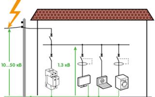 Как правильно выбрать защиту кабели и коммутационную аппаратуру?
