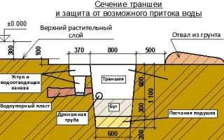 Котлован под фундамент основные параметры подготовки