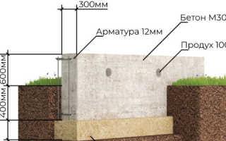 Какой высоты должен быть фундамент?