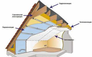 Как производится утепление крыши дома пенопластом?