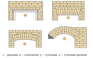 Технология кладки арок из кирпича