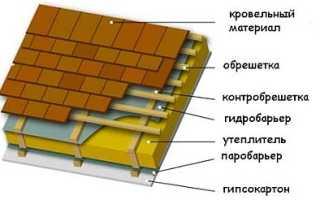 Выполнение расчета стропил для крыши