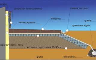 Руководство по утеплению плитного фундамента
