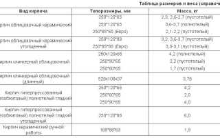 Стандартные размеры кирпичных блоков