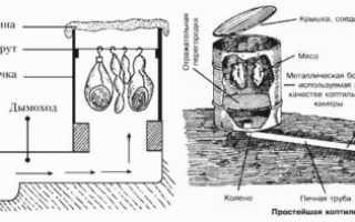 Правила по изготовлению коптильни своими руками из кирпича