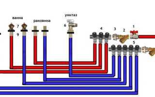 Использование тройников при монтаже труб