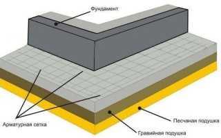 Руководство по приготовлению бетона
