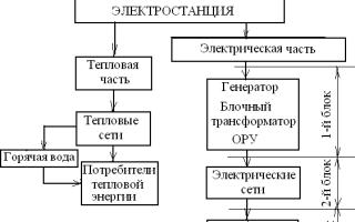 Требования к системам электроснабжения и электрическим сетям