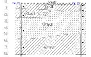 Типы фундаментов возводимых на пучинистых грунтах