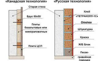 Как выполняется утепление стен опилками
