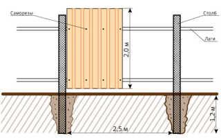 Установка металлических труб при строительстве забора из профнастила