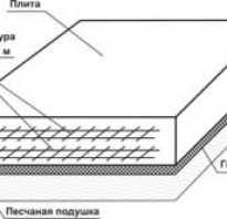 Строительство частного дома как рассчитать фундаментную плиту