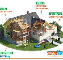 Как правильно утеплить частный дом снаружи?