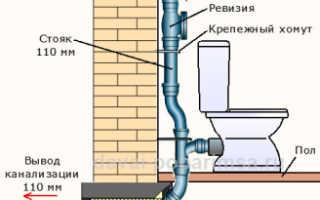 Основные правила монтажа крепежей для канализационных труб
