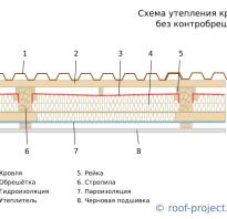 Как и чем утеплить крышу мансарды