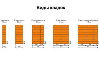 Расчёт количества кирпича на цоколь