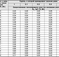 Коэффициент теплопроводности окон ПВХ