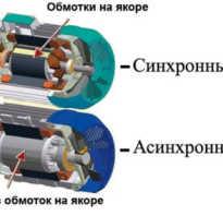 Как работают синхронные машины?