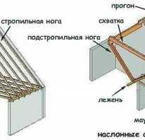 Разновидности наслонных стропил конструкция и узлы