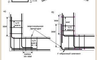 Как с помощью металлической арматуры укрепить фундамент?
