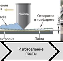 Преобразование химической энергии в электрическую
