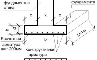 Как выполнить расчеты по ленточному фундаменту?