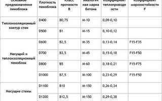 Технические характеристики пенобетона