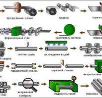 Металлические трубы классификация и применение
