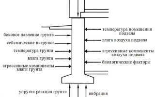 Фундамент – основа основ любого сооружения