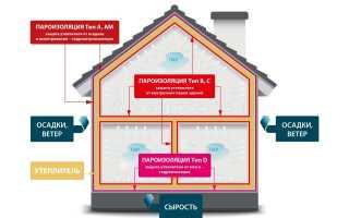 Технология пароизоляции стен