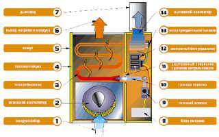 Новейшие технологии для отопления дома