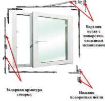 Пластиковые окна устройство и ремонт механизма