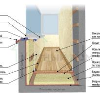 Чем утеплить стены балкона изнутри