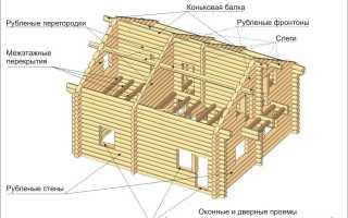 Поэтапный ремонт бревенчатого дома своими руками