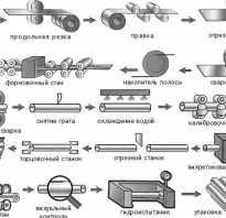 Что представляет собой обработка труб?