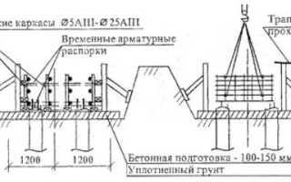 Расчет основных параметров фундамента под каркасный дом