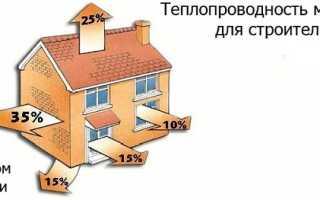 Сравнительные характеристики утеплителей таблица